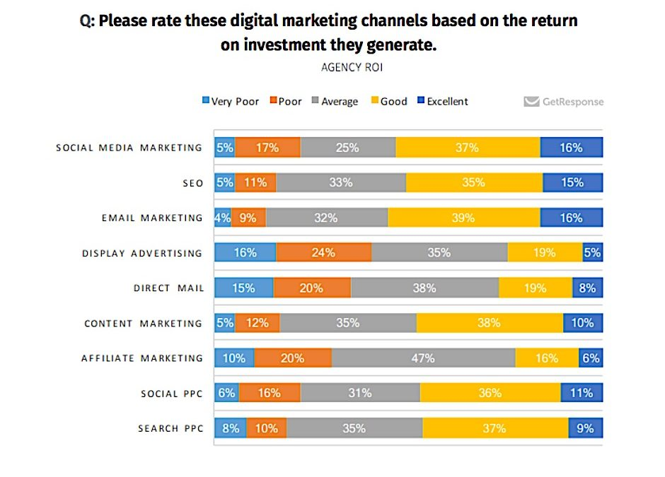 (Digital) Marketing Sources for Top Companies