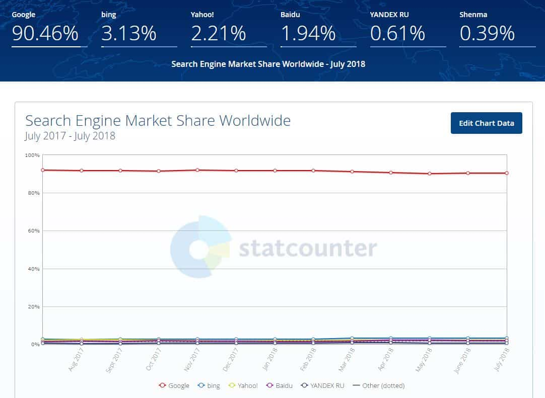 july 2018 search engine market share by statcounter